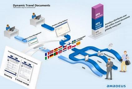 Для российских турагентств запущено новое решение Amadeus Dynamic Travel Documents (ADTD)