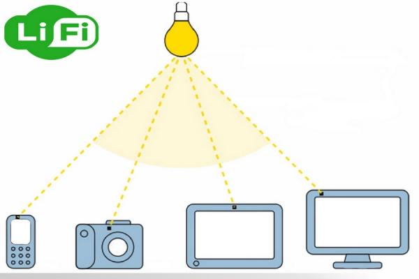 Технология передачи данных с помощью световых волн