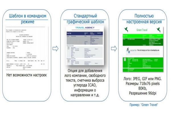Оформление туристического документа с помощью решения Amadeus Dynamic Travel Documents