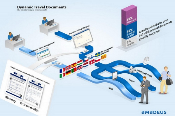 Решение Amadeus Dynamic Travel Documents