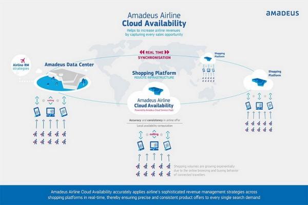 Решение Amadeus Airline Cloud Availability