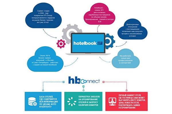 Многофункциональная платформа HB Connect по бронированию гостиниц по прямым договорам