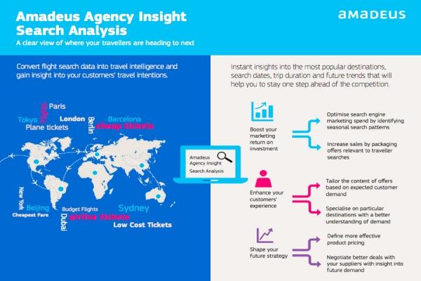 Модуль анализа запросов приложения Amadeus Agency Insight