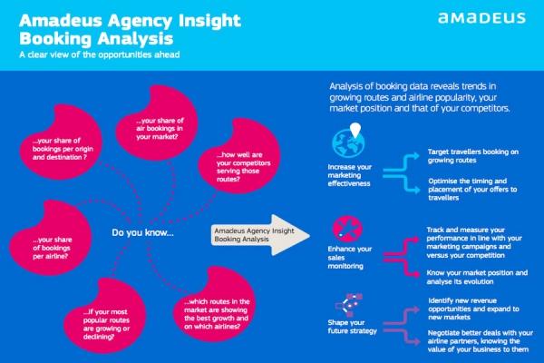 Модуль анализа бронирований приложения Amadeus Agency Insight